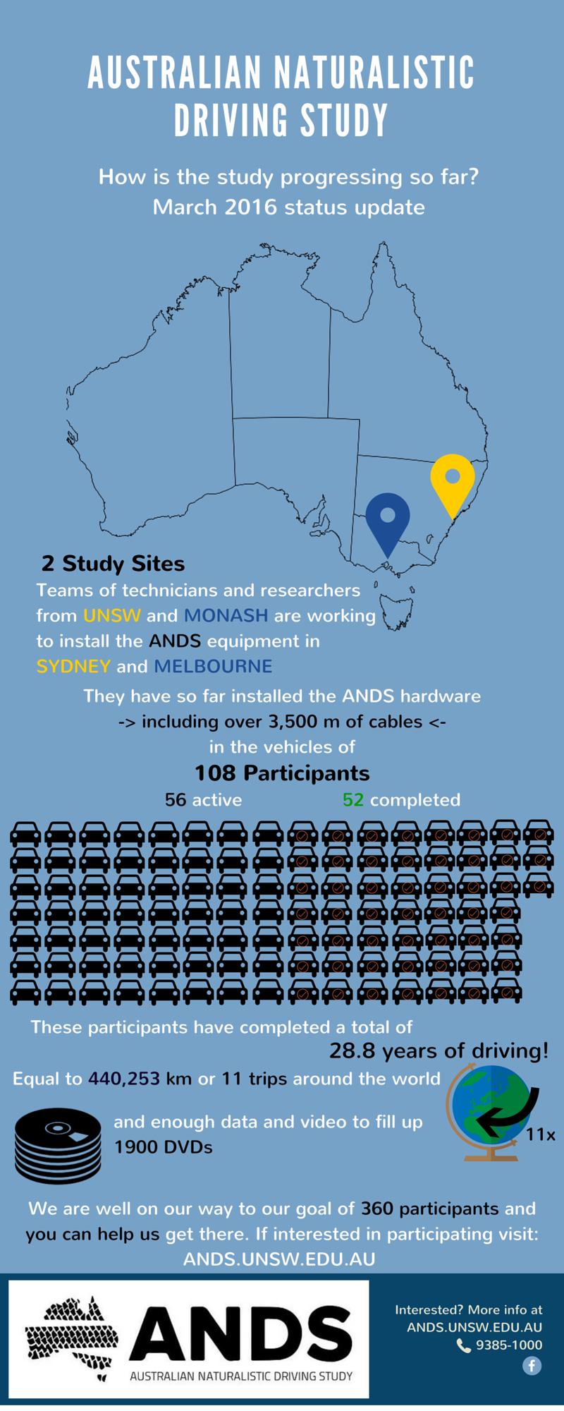ANDS MAR INFOGRAPHIC