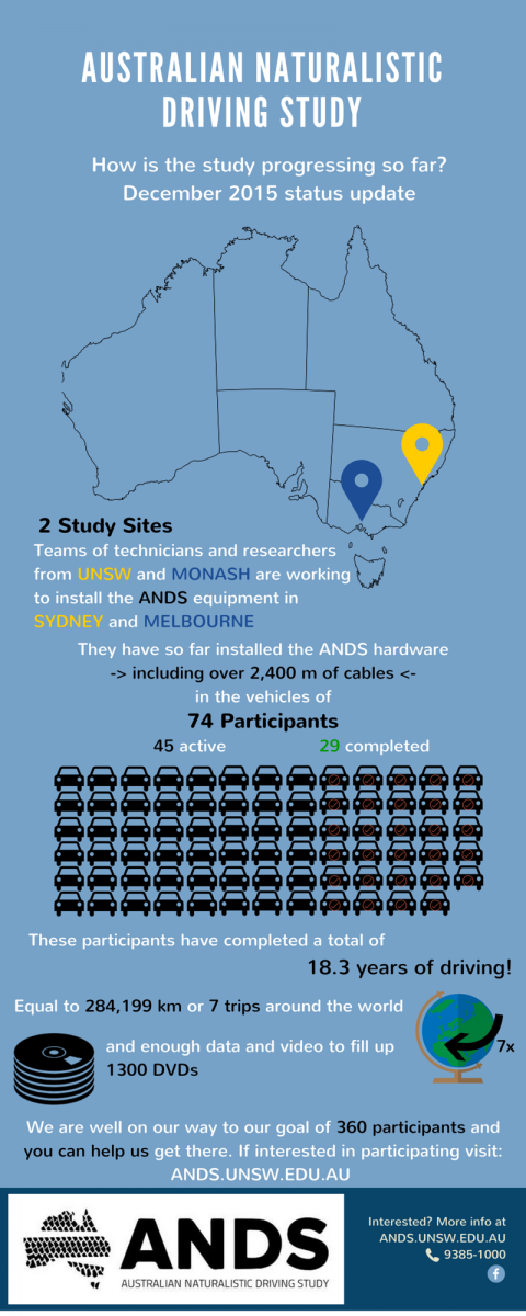 ANDS DEC INFOGRAPHIC
